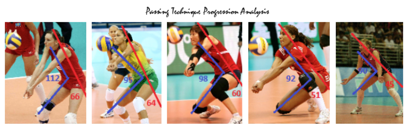 Passing technique progression analysis