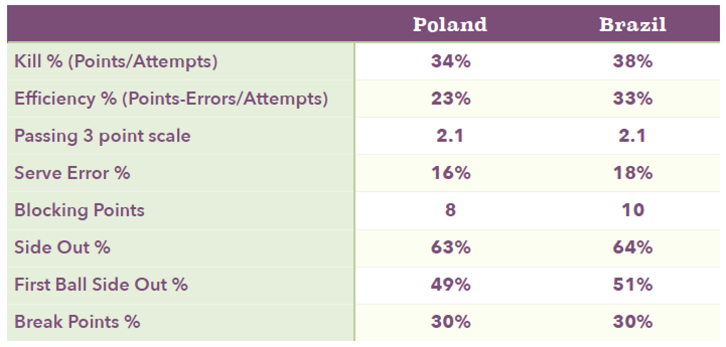 Match Stats Poland vs. Brazil