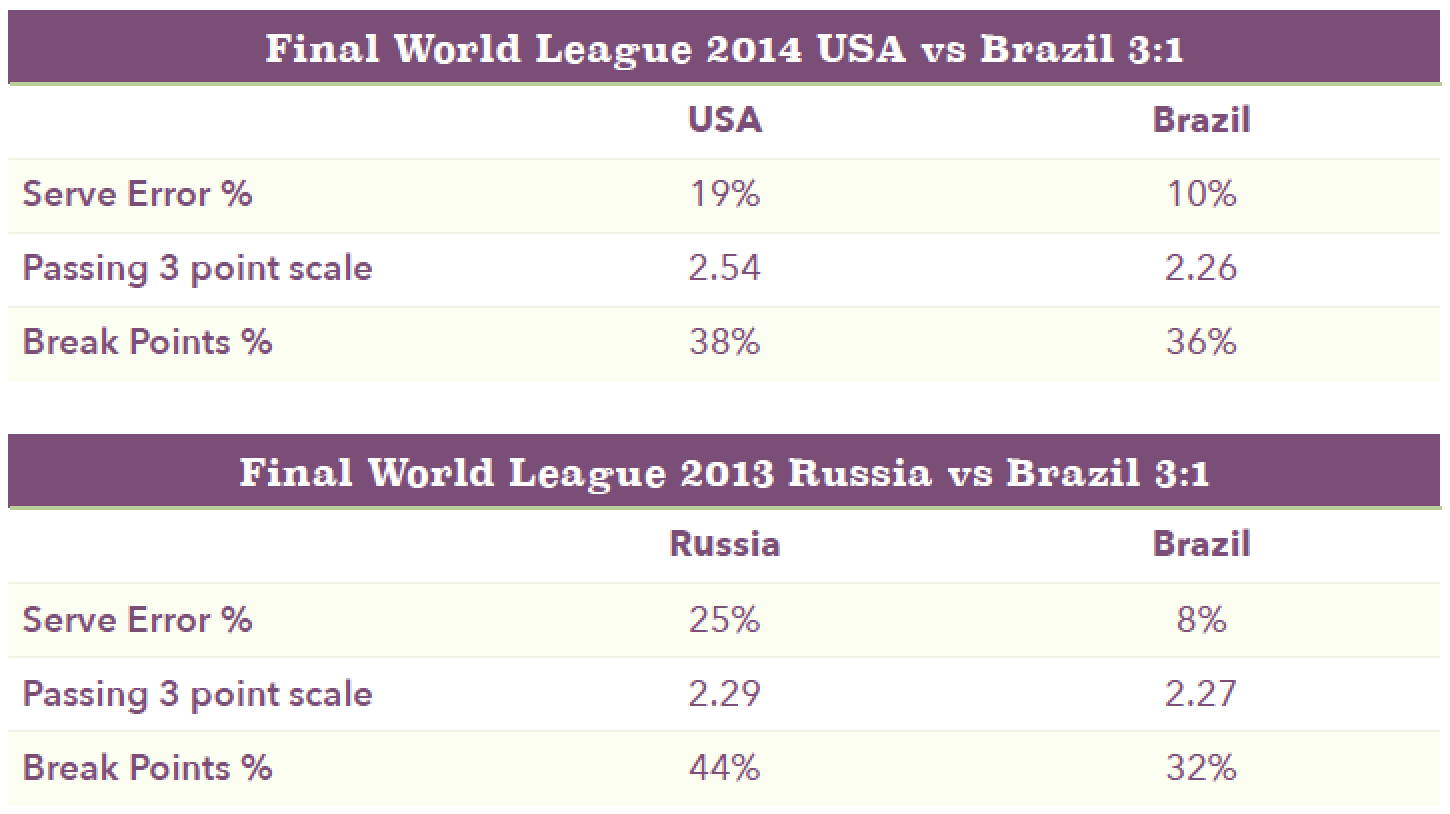 Final World Leage 2015 US vs. Brazil
